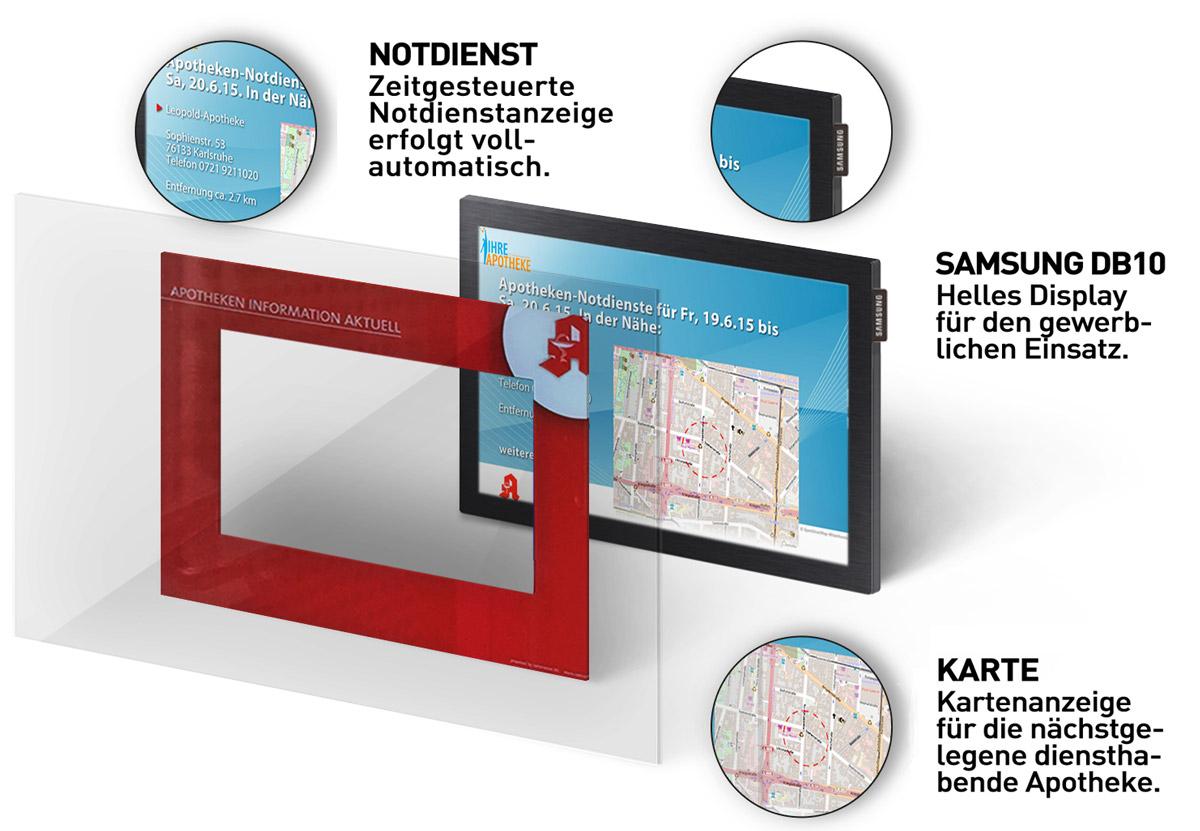 Grafik: Notdienstanzeige-Technik
