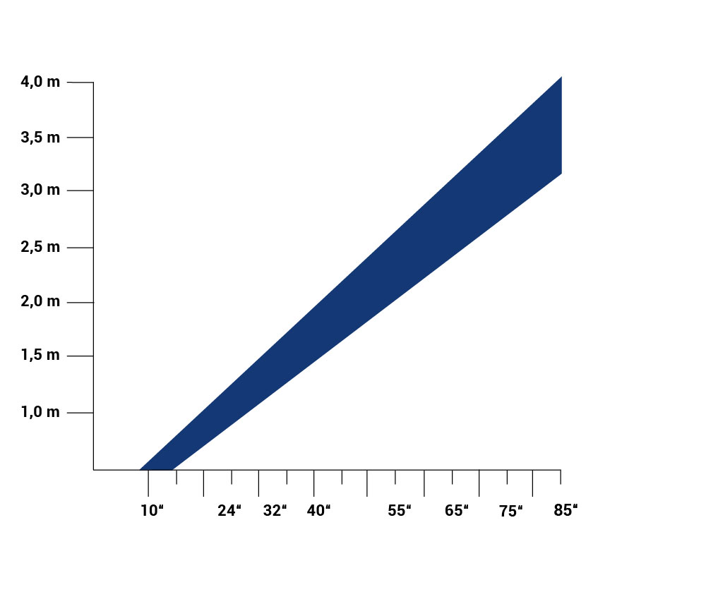 Schaubild: Sichtabstand zu Monitorgroesse
