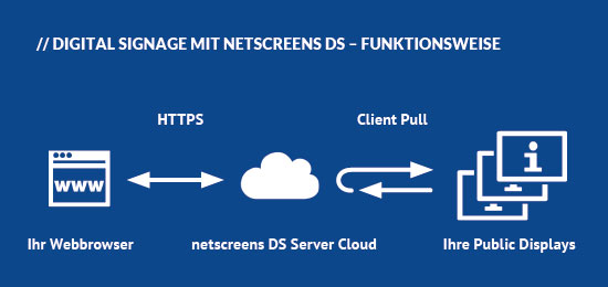 Funktionsschema netscreens DS Digital Signage Software